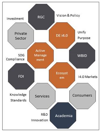 WBID SME Cluster